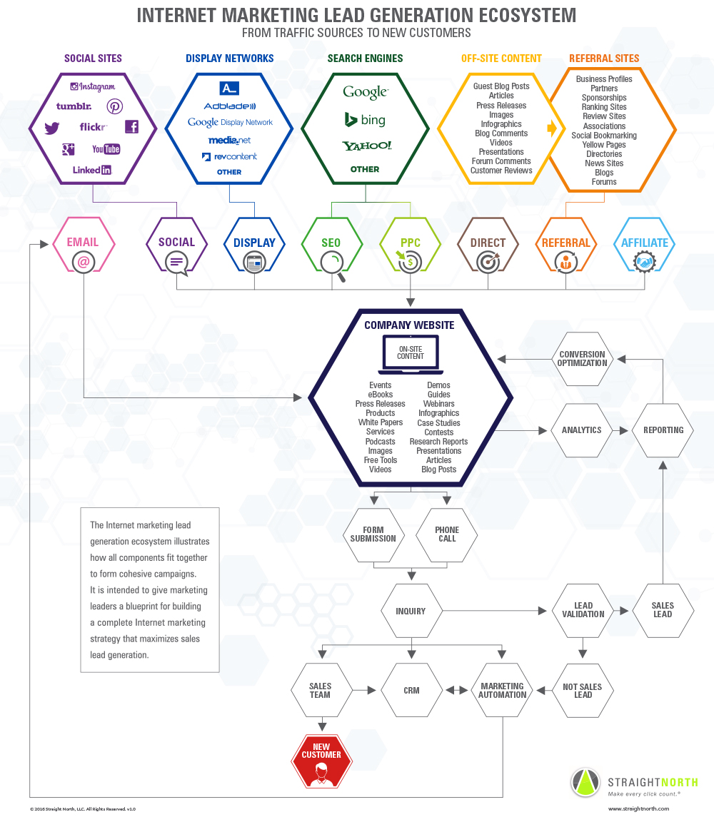 Infographic: Lead Generation Ecosystem by Straight North
